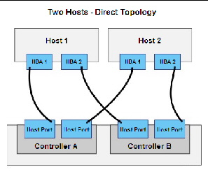Connecting Hosts