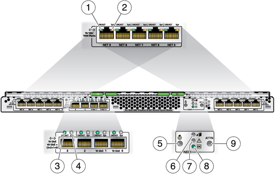 NEM Front Panel and LEDs - Sun Blade 6000 Virtualized 40 GbE