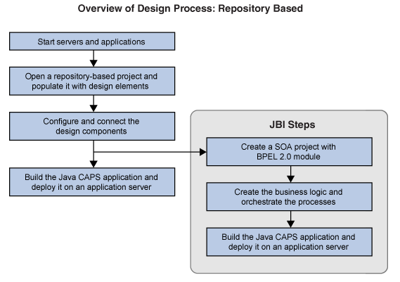Java CAPS Design Process Overview - Getting Started with Oracle Java