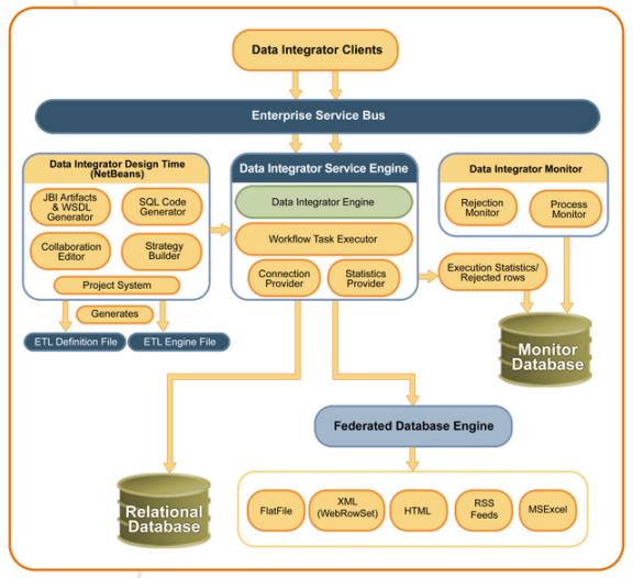 Oracle Java Caps Data Integrator Architecture Oracle