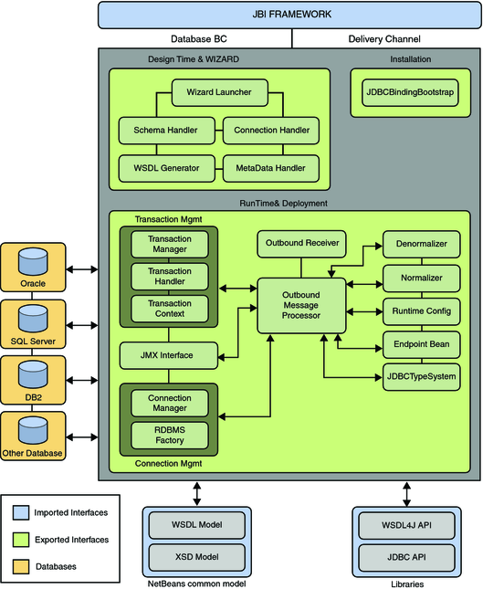 Architecture Design Java functional architecture of database binding component - oracle