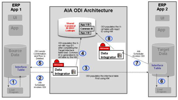 using oracle data integrator for bulk processing