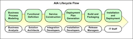 Project planning for building information modeling part 2 - Building Aia Integration Flows