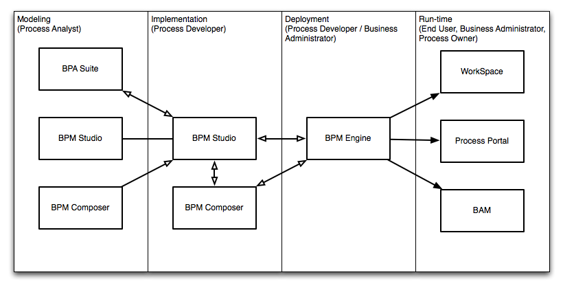 Oracle Business Process Management Suite Oracle BPM Suite Overview - Business process management templates