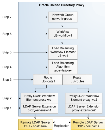 Configuring Load Balancing With The Command Line Interface
