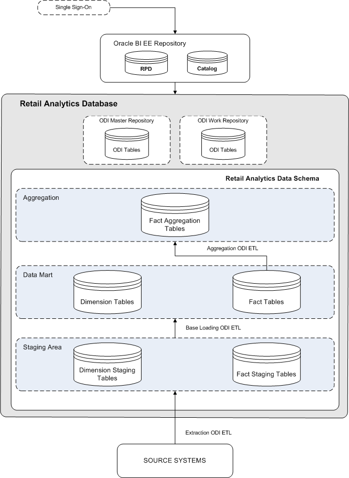 Introduction to oracle retail analytics for Architecture oracle