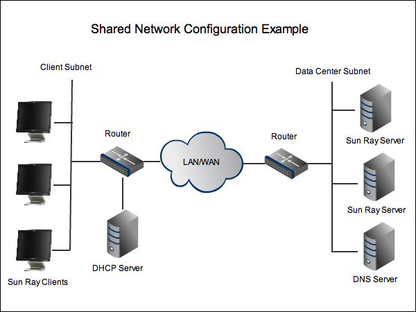 3 1 using a shared network configuration vmware network diagram network infrastructure configuration diagram #9
