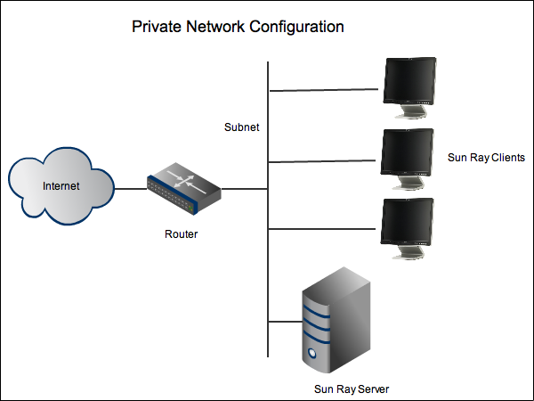 17.4. Using a Private Network Configuration