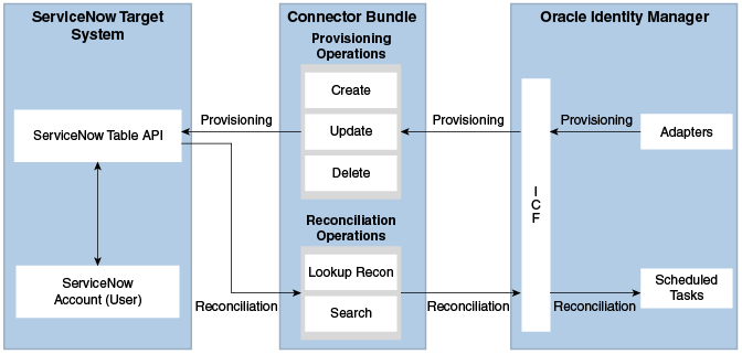 About the ServiceNow Connector