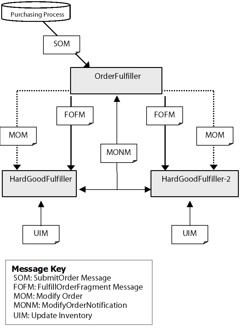 Overview Of Fulfillment Process Flow Diagram Levels Note The Orderfulfiller Is Only Class That Has Control Over Payment Groups And Can Modify Highest Level Order Object