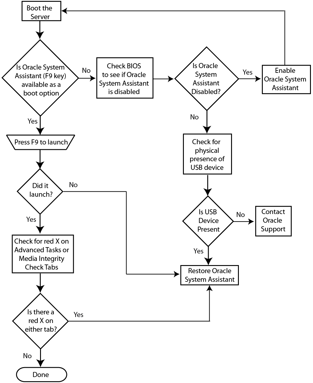 Troubleshooting Flowchart: Troubleshoot And Verify Oracle System Assistant