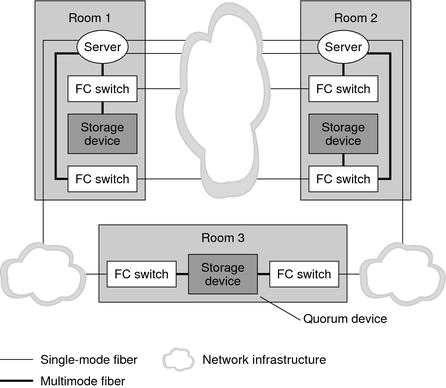 additional campus cluster configuration examples oracle solaris rh docs oracle com Solaris Cluster Commands Solaris Cluster Commands