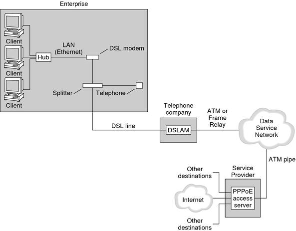 DSL Equipment - How DSL Works | HowStuffWorks
