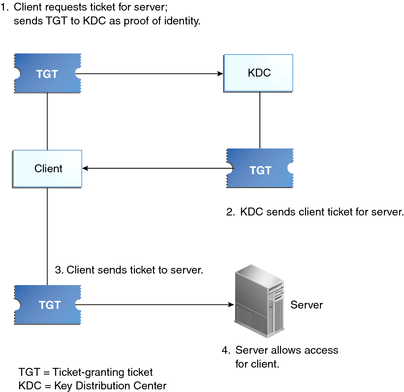 how the kerberos service works oracle solaris administration  : kerberos diagram - findchart.co