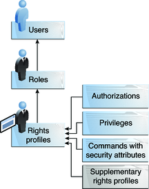 Role-Based Access Control (Overview) - Oracle Solaris ...