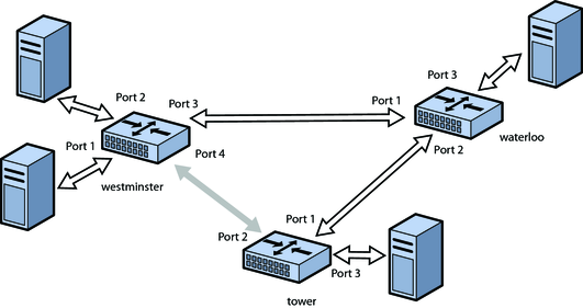 Siddpcexpo blogspot moreover 3 further Asa Clustering Multiple Context Transparent Mode further How Many Link Aggregation Groups Lags On A Host also Dn342836. on physical topology diagram