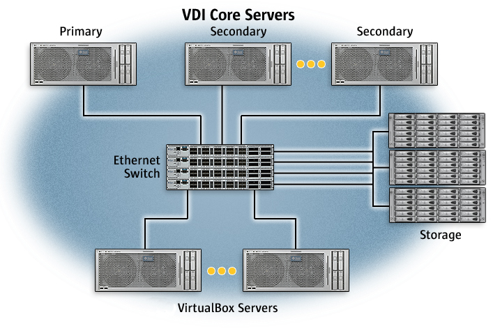 8 1  Introduction To Oracle Vdi Performance And Tuning