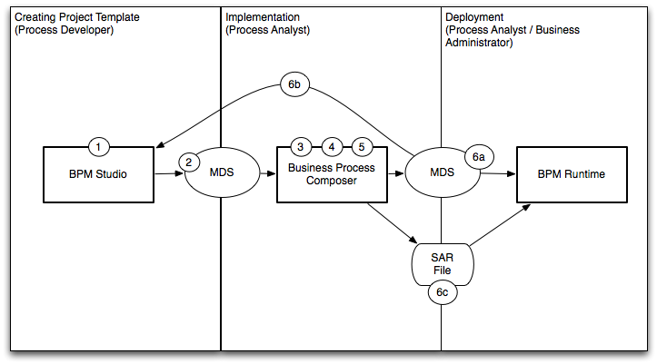 Introduction To Oracle BPM Studio - Workflow process template