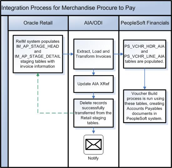 procure to pay process flow chart Process Integration for Retail Merchandise Procure to Pay