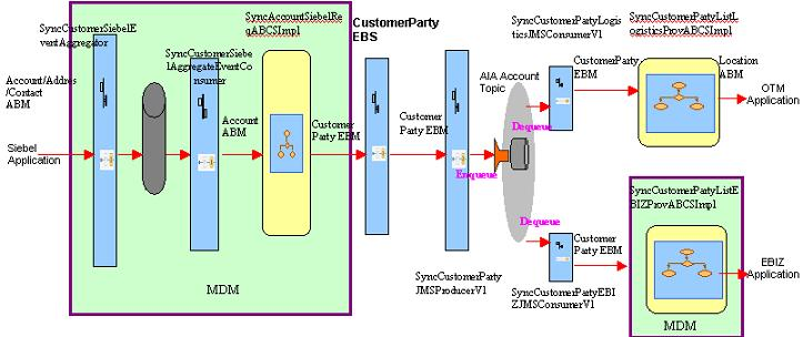 Process Integration For Customers