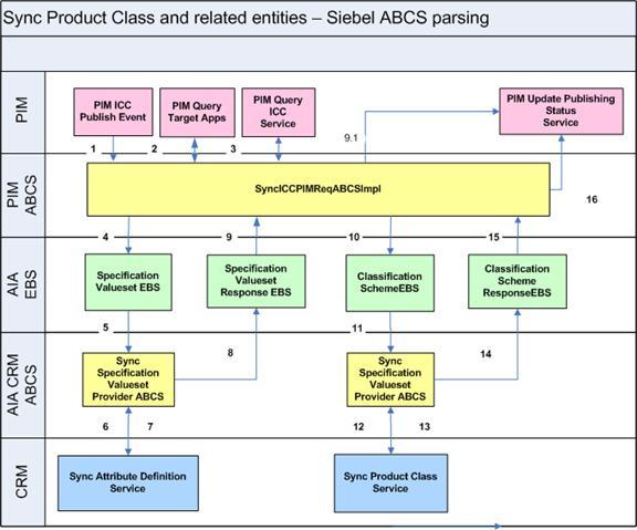 Image on Logical Data Flow Diagram