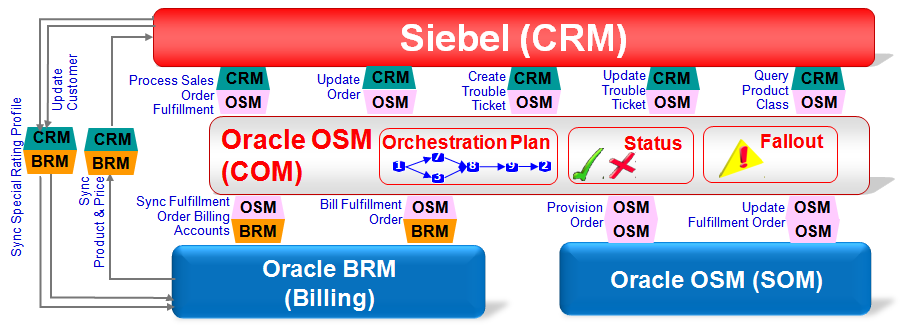 Oracle Communications Order To Cash For Siebel Crm Oracle