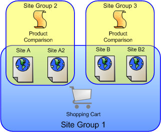 Oracle atg web commerce online documentation library