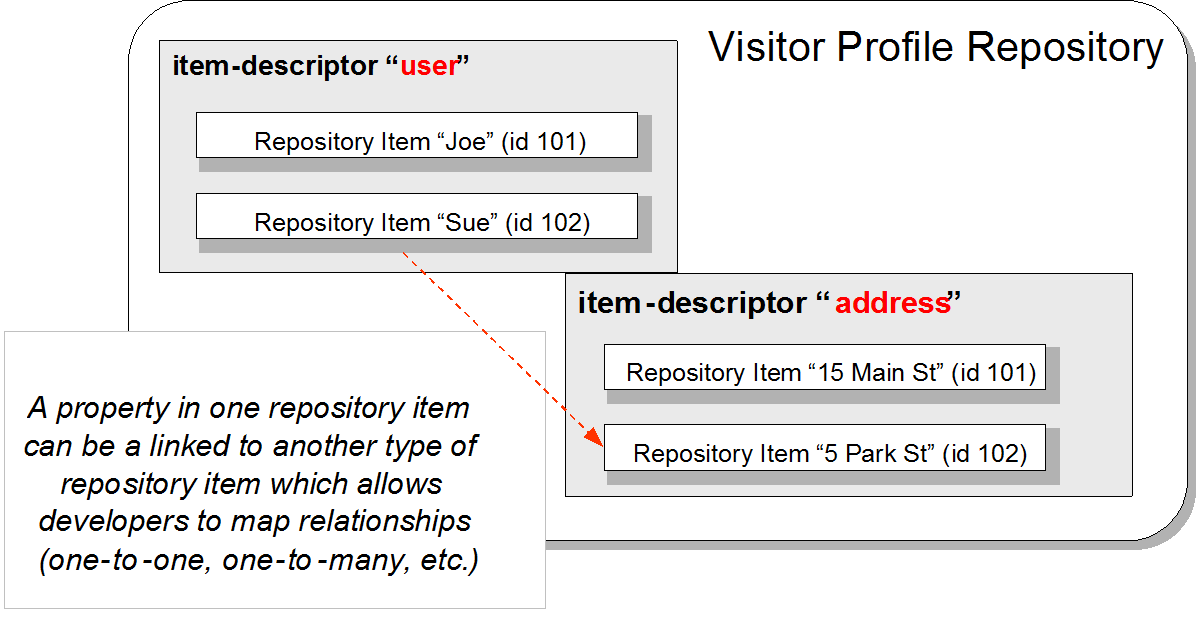 A description of data repository used to store information in an organisation