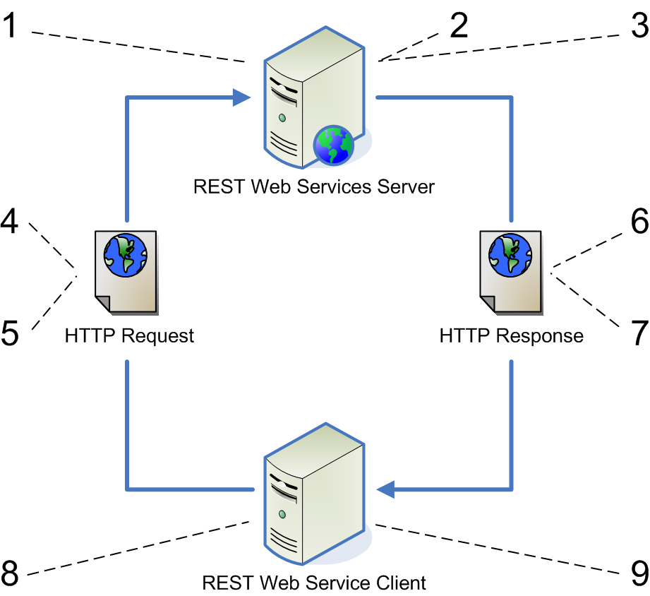 RESTful API Server – Doing it the right way (Part 1)