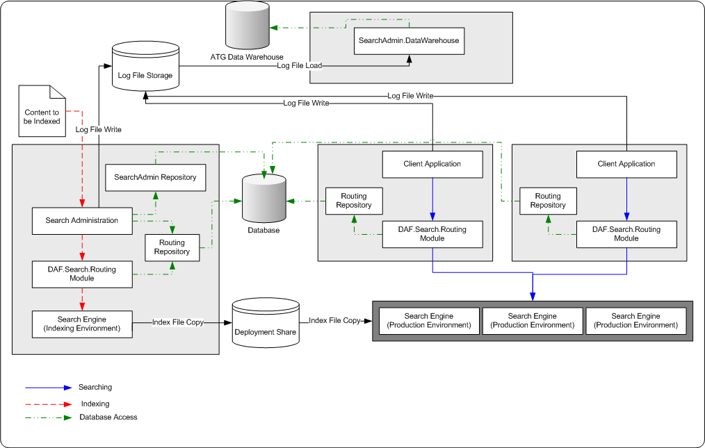 oracle atg web commerce architecture for production sites