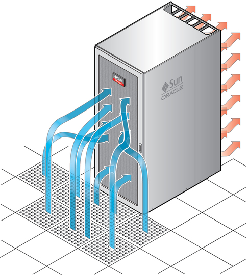 Cooling Airflow From Perforated Floor Tiles Sparc M5 32