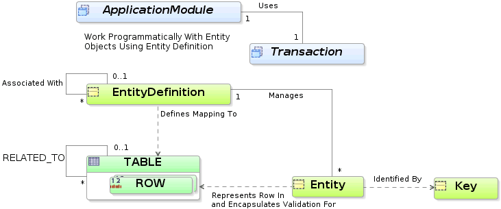 Schema validation oracle