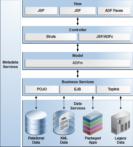 java web services architecture pdf
