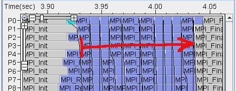 Filtering Data in the MPI Tabs - Oracle Solaris Studio 12 3