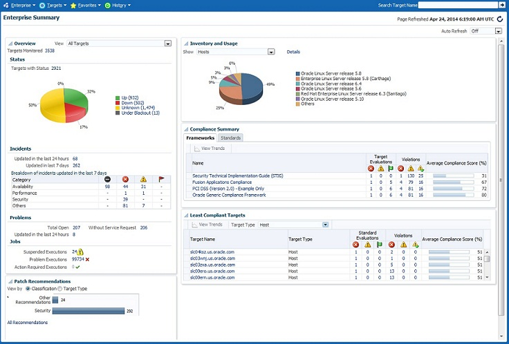 Overview Of Oracle Enterprise Manager Cloud Control 12c