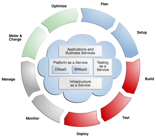 data lifecycle management