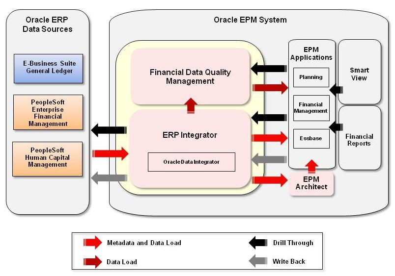 erp integrator administrator\u0027s guide SAP ERP Architecture Diagram