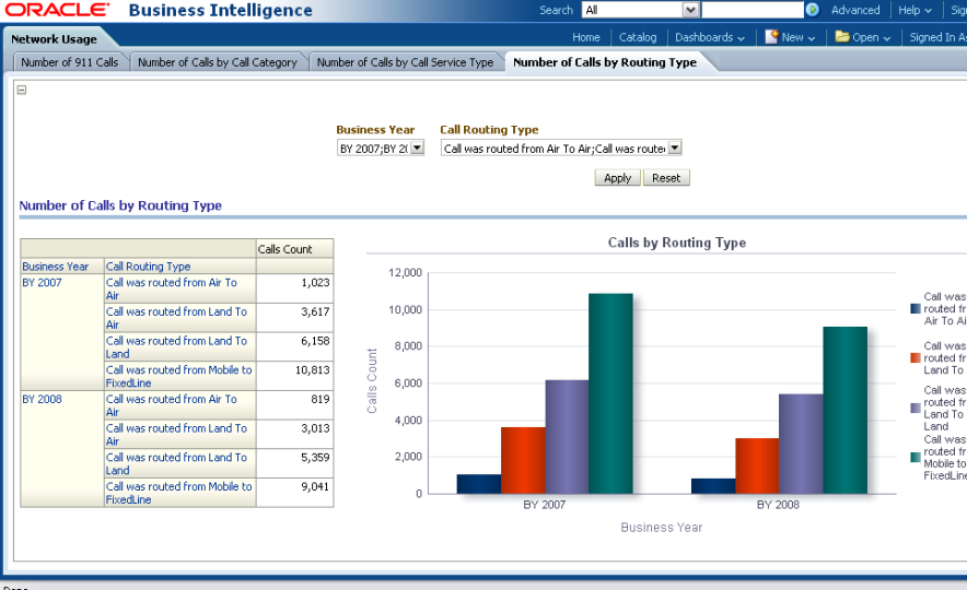 Oracle Communications Data Model Sample Reports – Type of Business Report
