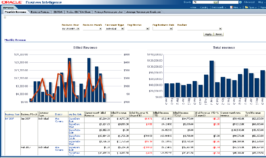 Oracle Communications Data Model Sample Reports – Monthly Report Sample