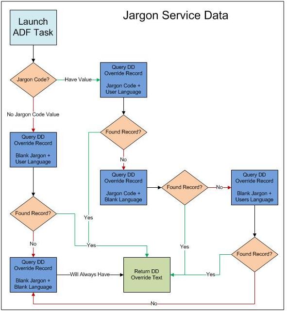 Executing AIS Calls for Retrieving Data