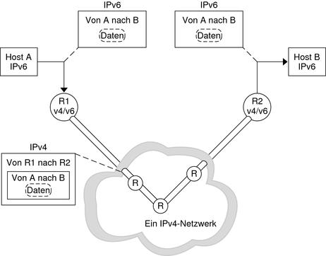 Tneles De Ipv6