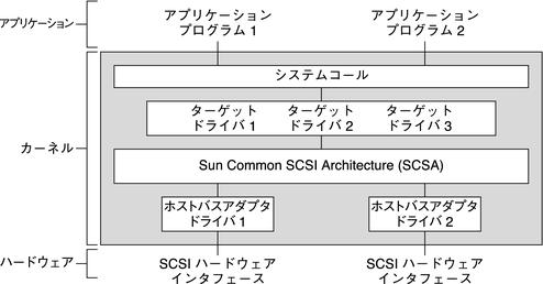 Sun Common SCSI Architecture ...