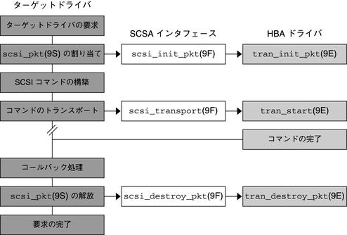 SCSI インタフェース - デバイス...