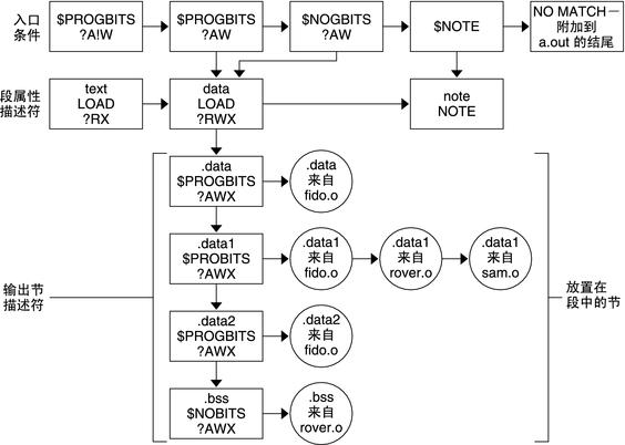 内部映射结构- 链接程序和库指南