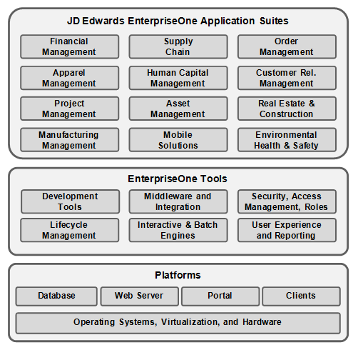 Overview Of The Jd Edwards Enterpriseone Architecture