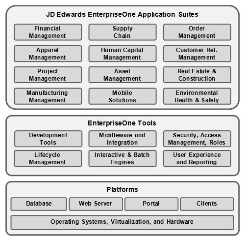 overview of the jd edwards enterpriseone architecture rh docs oracle com JD Edwards Logo jd edwards one world developer's guide