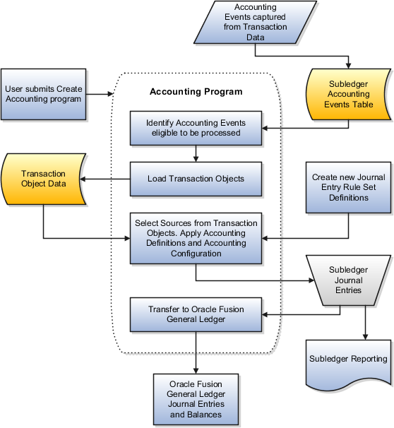 Oracle fusion applications financials implementation guide the above diagram illustrates the process used to create subledger journal entries which is described ccuart Image collections