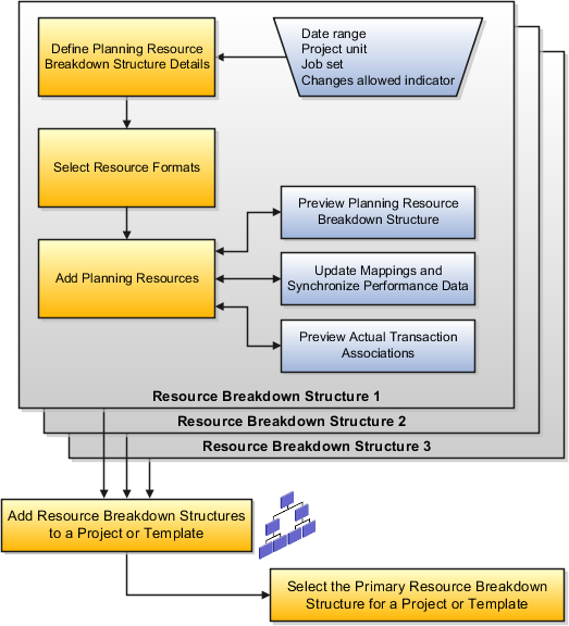 project management manual template - oracle fusion applications project management
