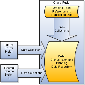 data source system
