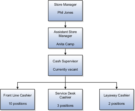 oracle fusion applications product information management